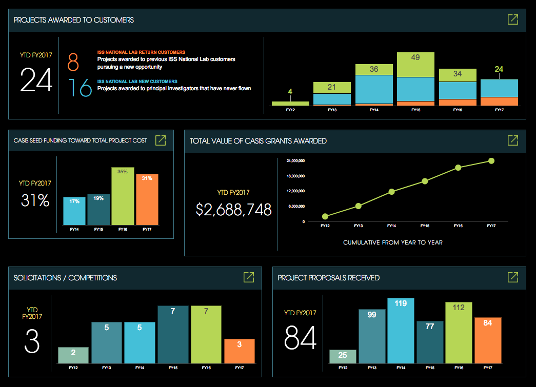 metrics dashboard screenshot